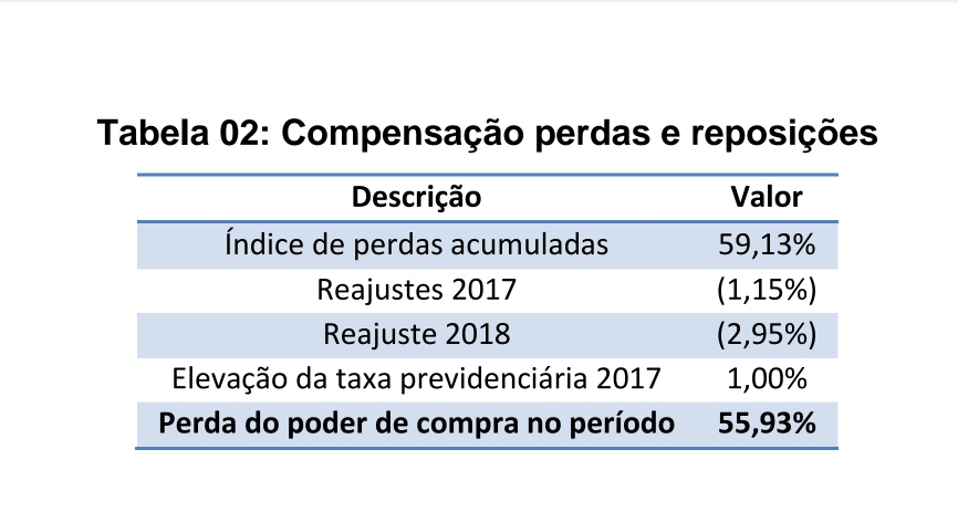 Campanha Salarial 2021 e Estudo Econômico sobre as perdas salariais dos Docentes da ADCESP: 2013 a 2021